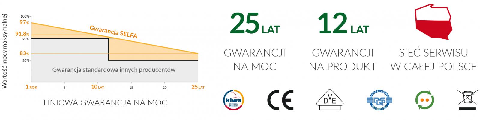 Gwarancja SELFA polskiego producenta paneli fotowoltaicznych